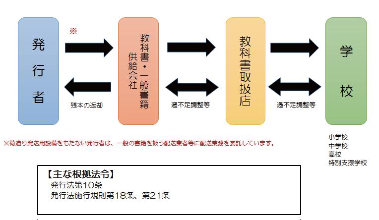 図6 教科書給与の仕組み
